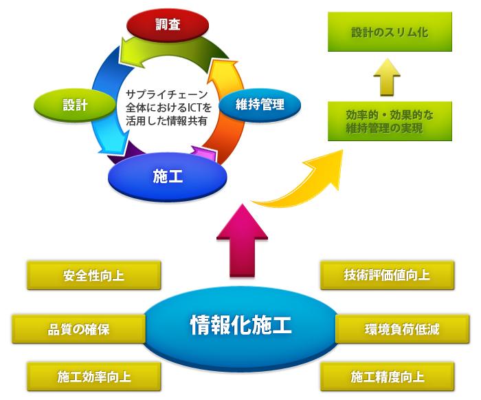 建設生産プロセスにおける情報化施工のイメージ