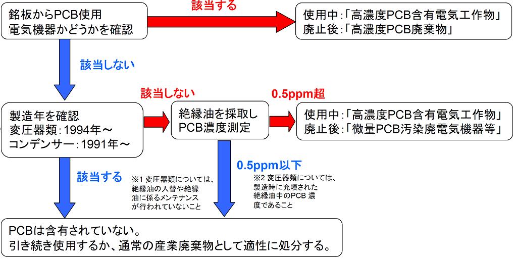 PCB廃棄物について